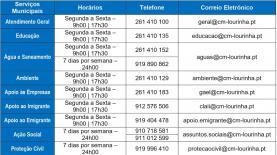 COVID-19: Câmara Municipal da Lourinhã pede voluntários e materiais de protecção individual